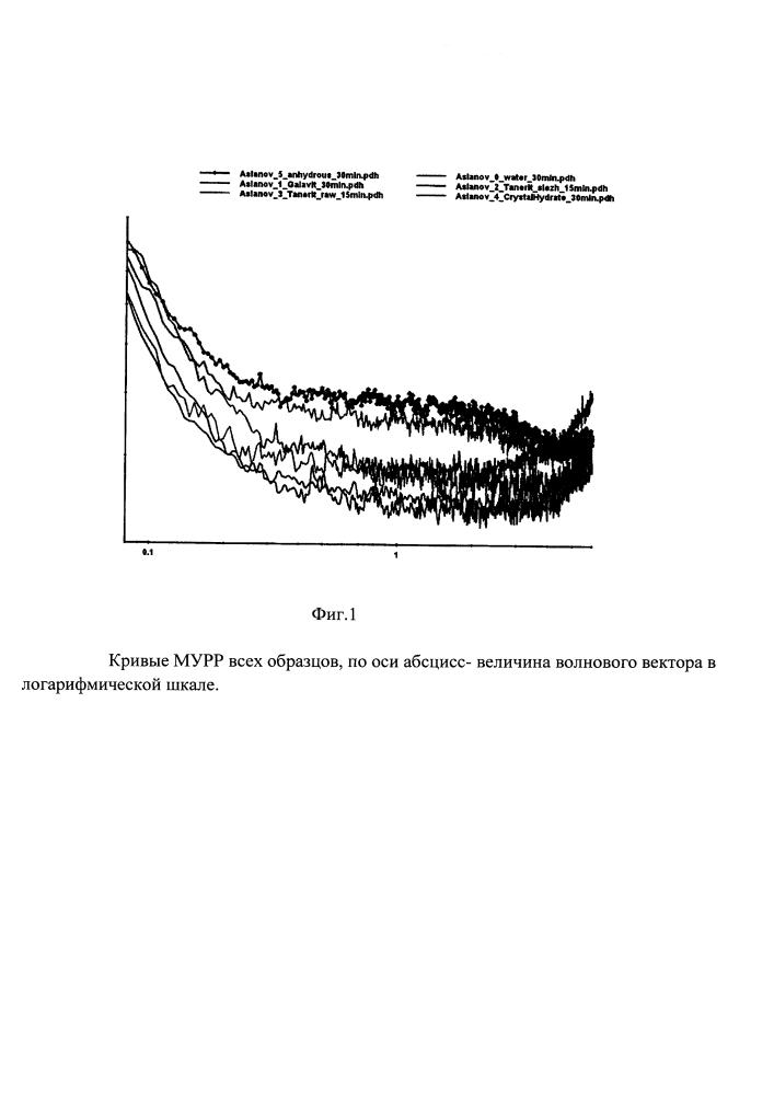 Способ производства нестерильных субстанций безводного тамерита и/или двухводного галавита - натриевых солей 5-амино-2,3-дигидрофталазин-1,4-диона (варианты) и способы дальнейшей их переработки в стерильные лекарственные препараты