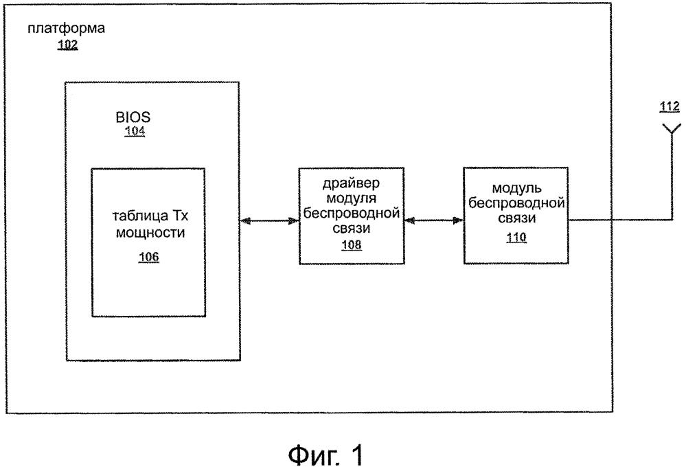 Система и способ для улучшенной адаптации мощности передачи для беспроводной платформы