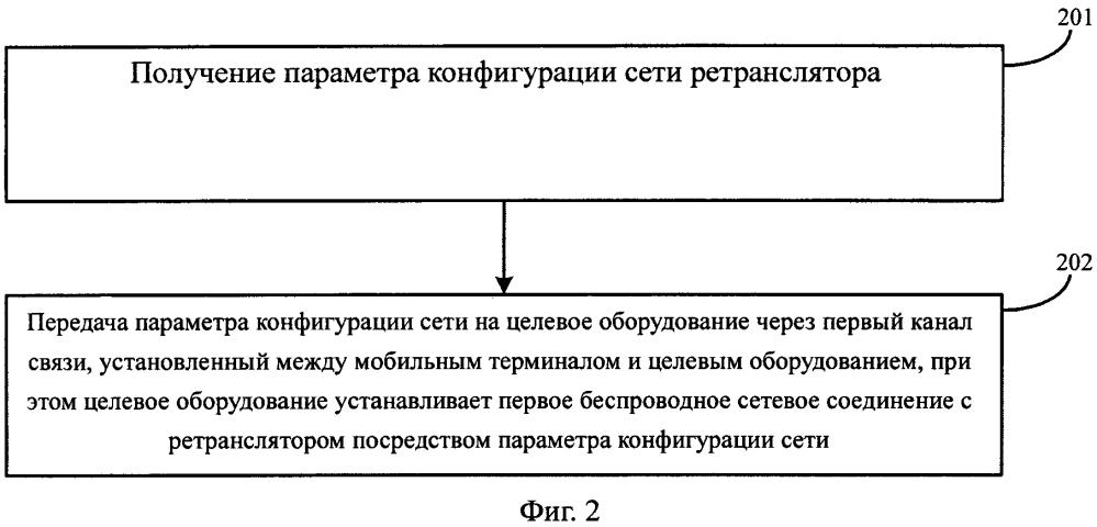 Способ, устройство и система для установления беспроводного сетевого соединения