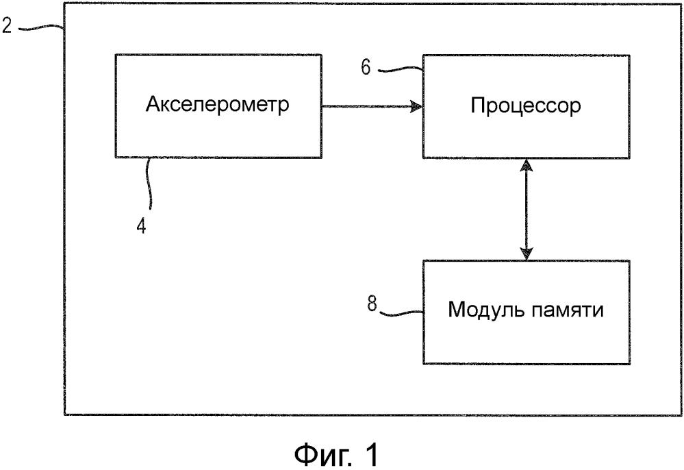 Способ и устройство для обнаружения движения лифта