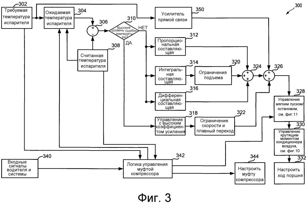Способ управления компрессором кондиционера воздуха транспортного средства (варианты) и система для управления кондиционером воздуха транспортного средства