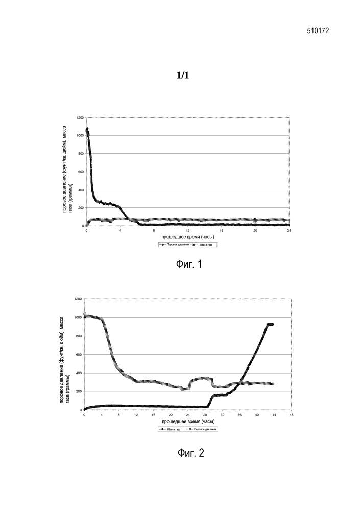 Использование метилгидроксиэтилцеллюлозы в качестве добавки к цементу