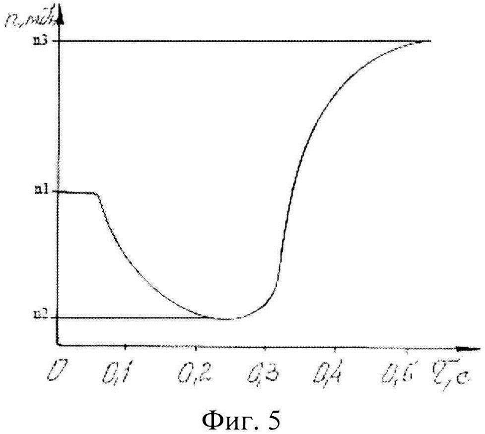 Способ оценки качества работы гидроподжимных муфт при переключении зубчатых передач гидрофицированных коробок передач самоходных машин