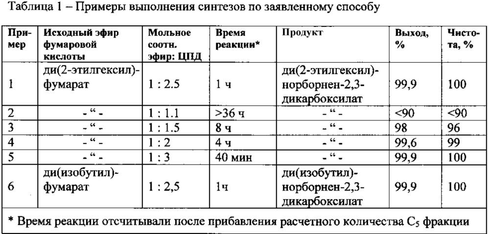 Способ получения диалкилнорборнен-2,3-дикарбоксилатов