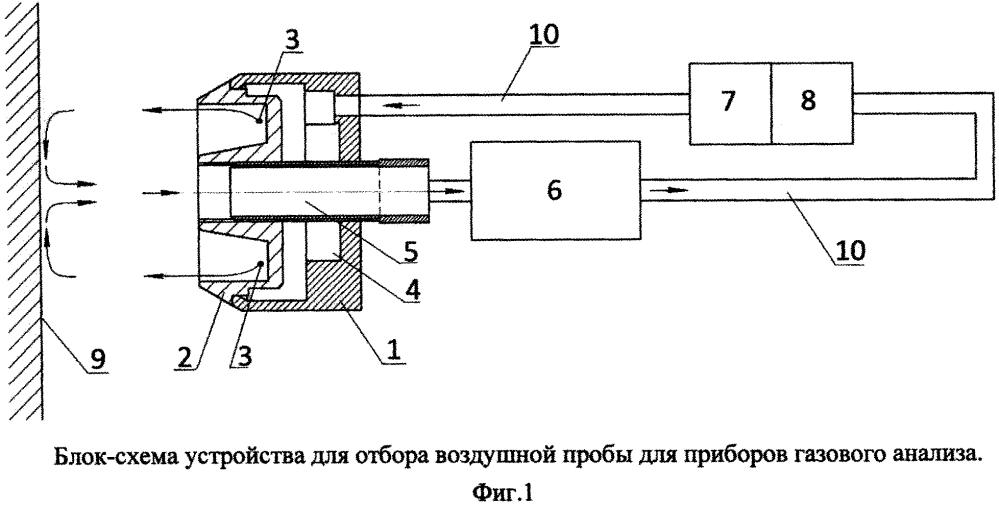 Устройство дистанционного отбора воздушной пробы для приборов газового анализа (варианты)