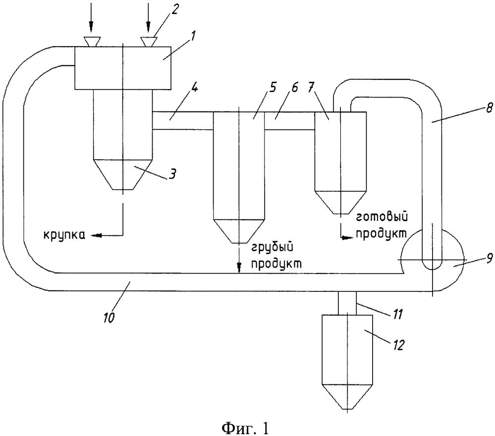 Способ разделения тонкодисперсных порошков