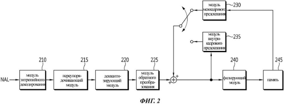Способ декодирования видеосигнала