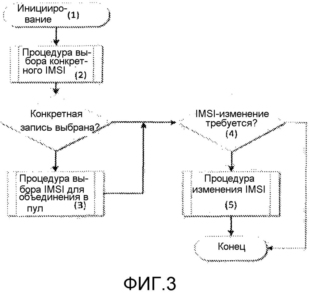 Управление идентификационными данными мобильных устройств