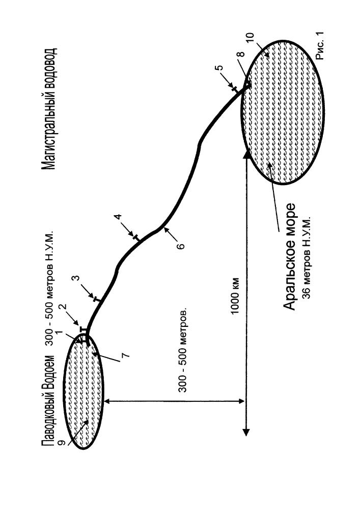 Магистральный водовод вакуумного принципа действия для переброски больших объемов воды на значительные расстояния без энергозатрат и способ запуска системы в работу