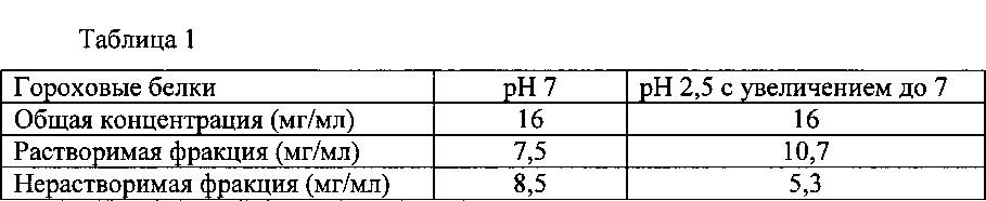 Комплекс из по меньшей мере одного растительного белка и по меньшей мере одного молочного белка
