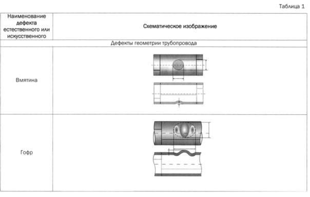 Способ изготовления фланцевой вставки для проверки работоспособности внутритрубных инспекционных приборов на испытательном трубопроводном полигоне