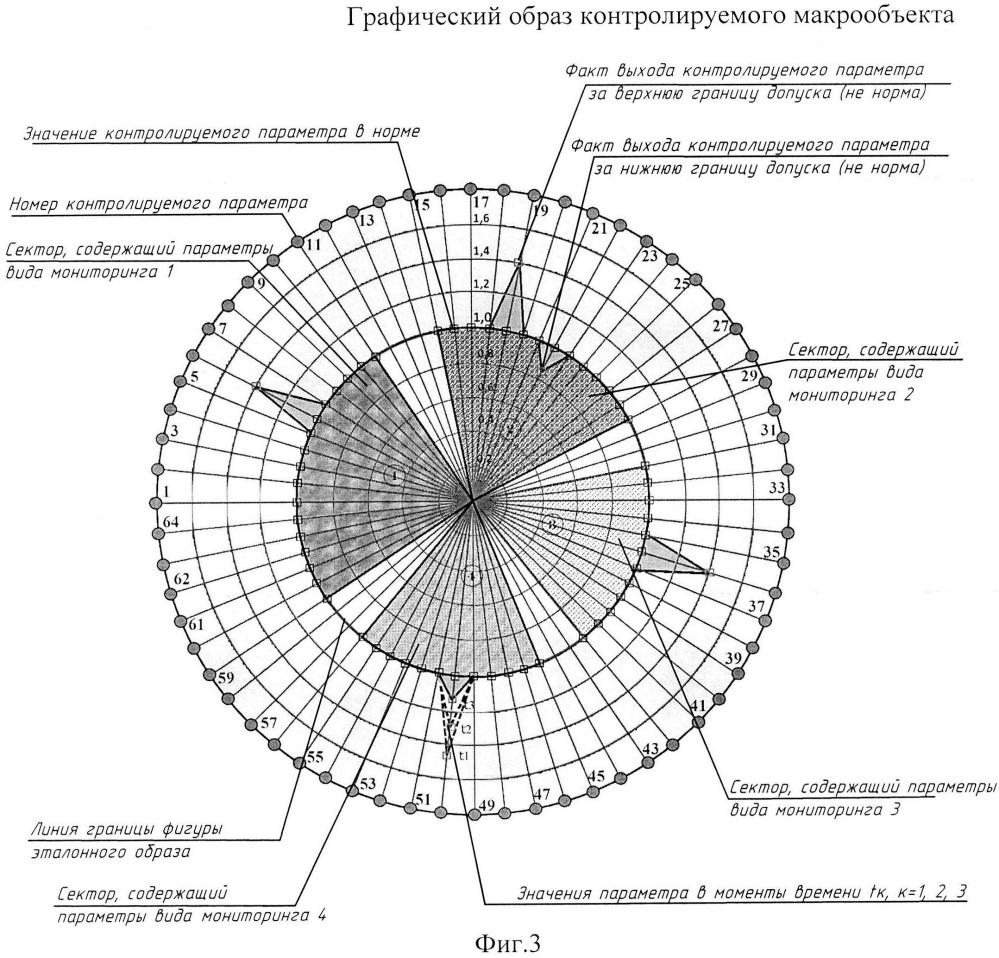 Способ осуществления глобального комплексного мониторинга с функциями адаптивного дистанционного управления состоянием макрообъекта с изменяемым составом и структурой его составных частей