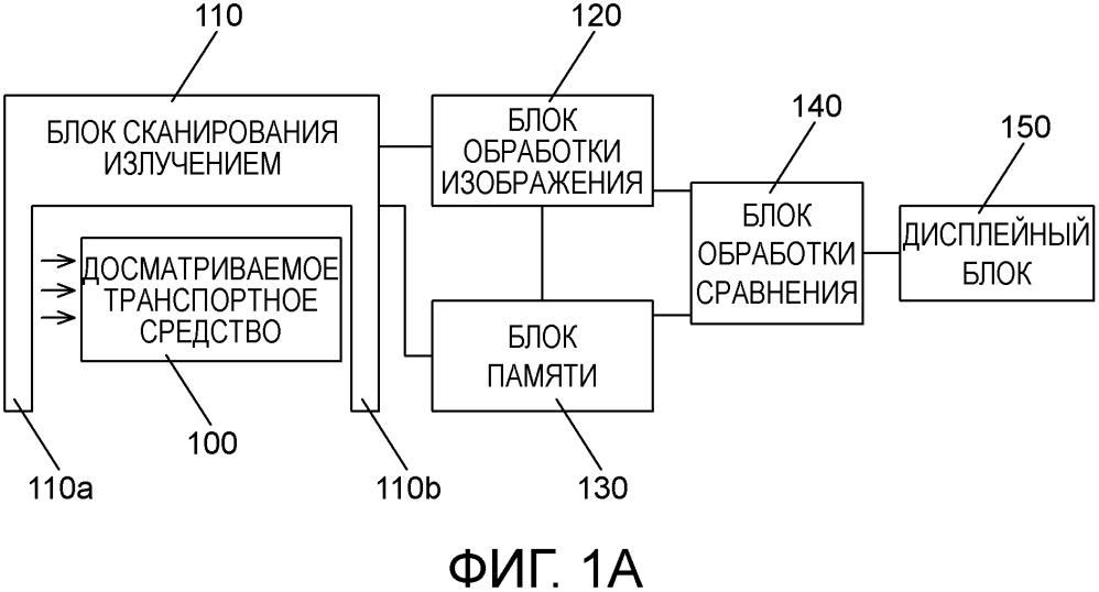 Система и способ досмотра транспортных средств с использованием извлечения эталонных изображений транспортных средств и функции сравнения