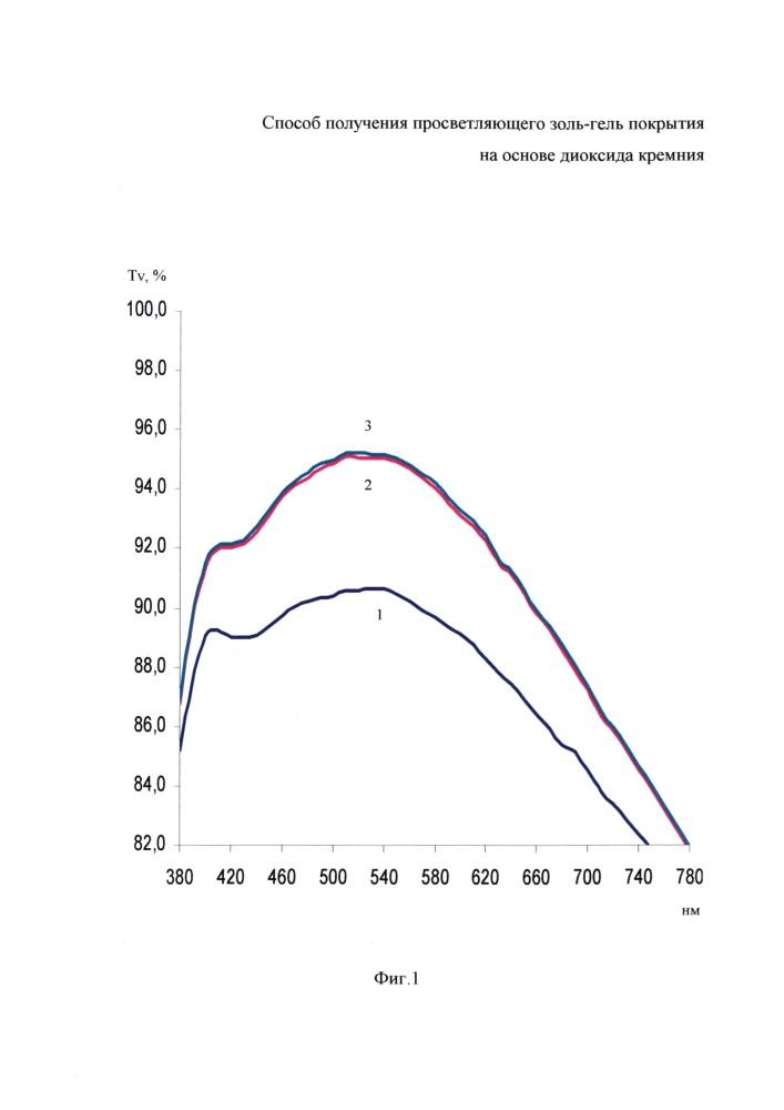 Способ получения просветляющего золь-гель покрытия на основе диоксида кремния