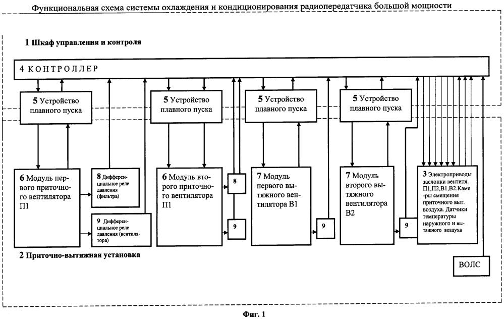 Система охлаждения и кондиционирования радиопередатчиков большой мощности
