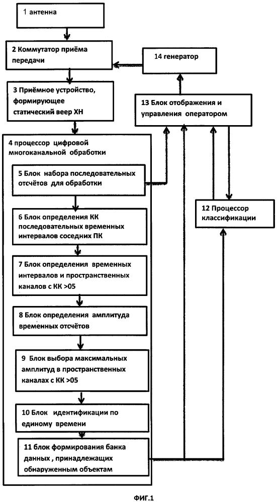 Система автоматического обнаружения и классификации гидролокатора ближнего действия