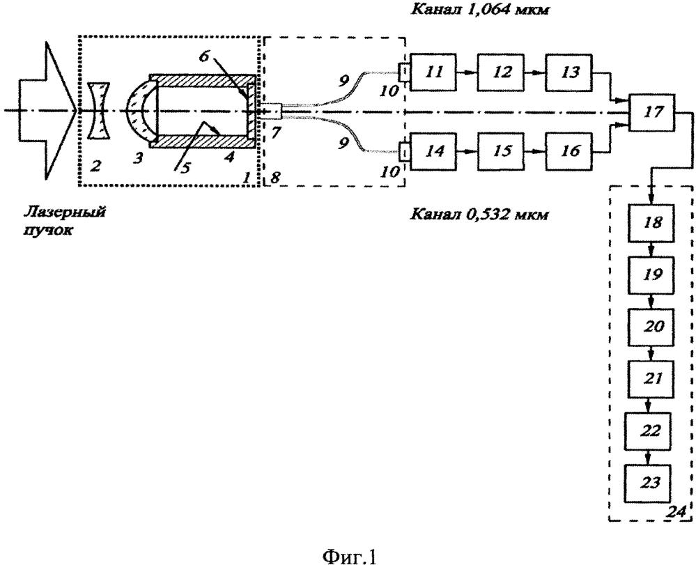 Высокоточное многоканальное устройство для измерения энергии коротких лазерных импульсов