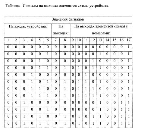 Компаратор двоичных чисел