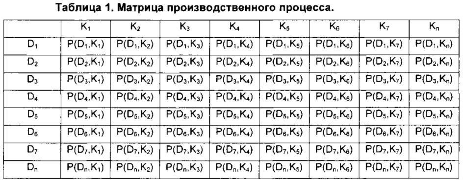 Способ и устройство для определения взаимосвязей параметров производственного процесса