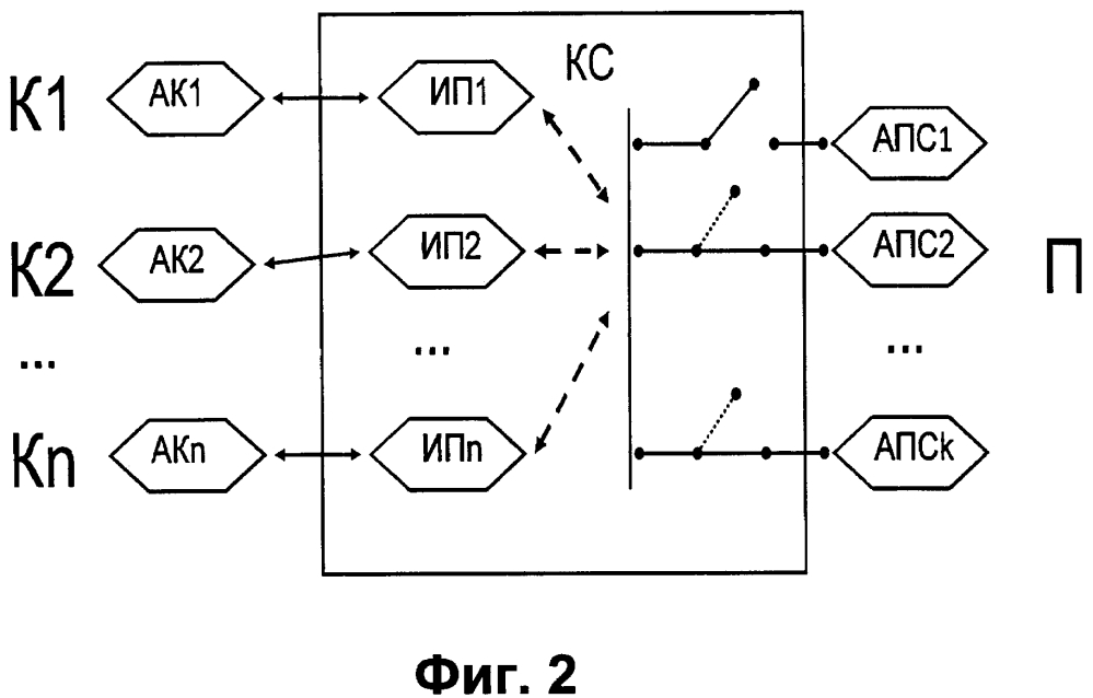 Способ передачи сообщений, коммуникационный сервер и система коммуникации с их использованием
