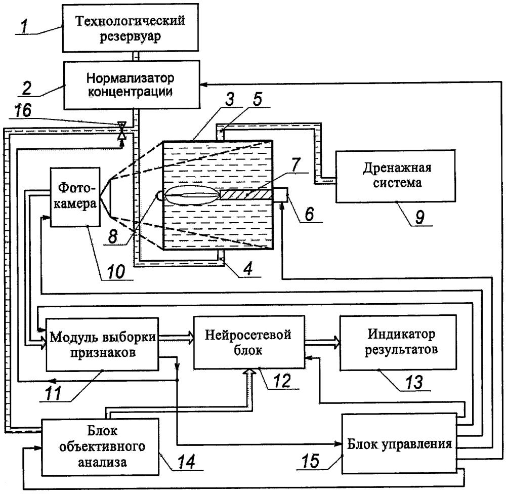 Система гранулометрического анализа жидких дисперсных сред