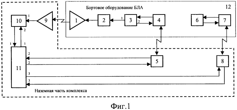 Комплекс формирования сигнально-помеховой обстановки