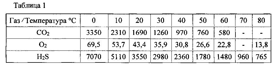Способ оптического определения компонента, преимущественно сероводорода, и его концентрации в потоке газа