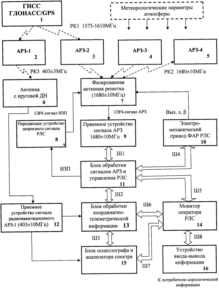 Многофункциональная система радиозондирования атмосферы