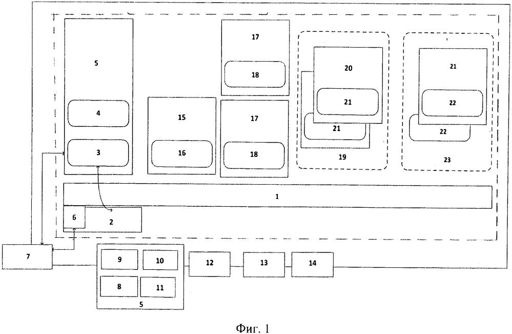 Программно-аппаратная платформа и способ ее реализации для беспроводных средств связи