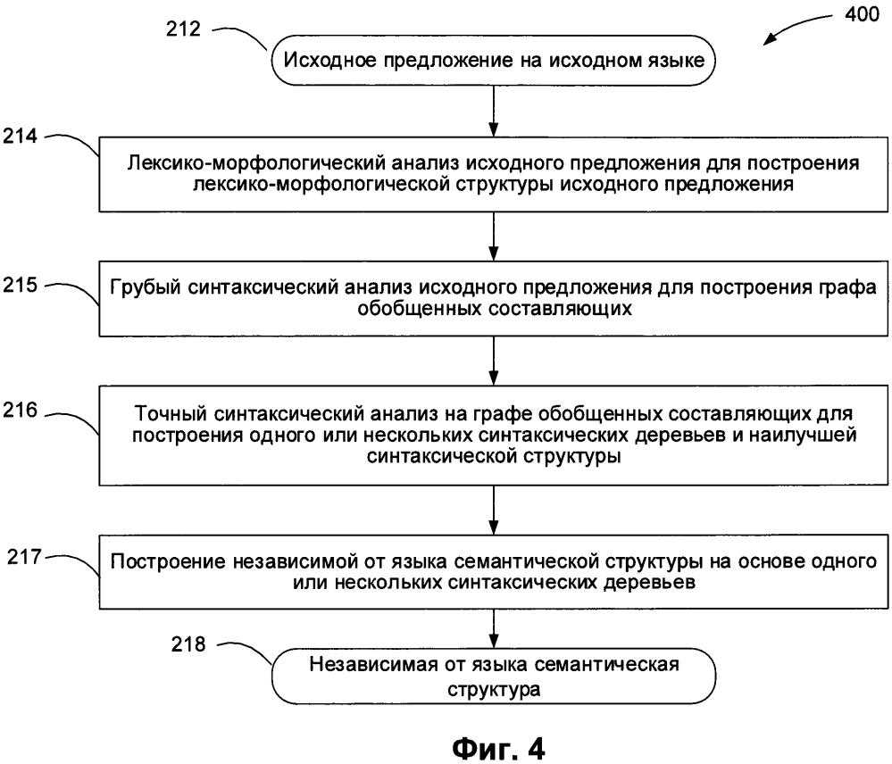 Извлечение сущностей из текстов на естественном языке
