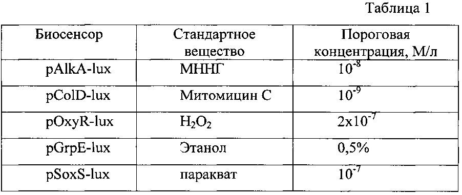 Набор lux-биосенсоров для детекции токсичных продуктов неполного окисления несимметричного диметилгидразина в среде