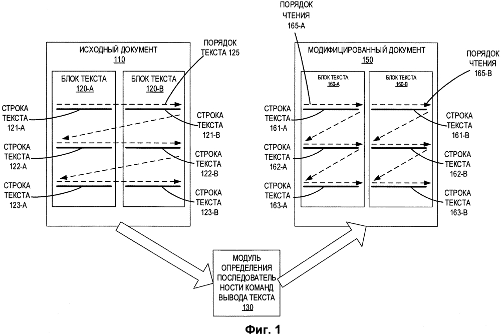 Определение последовательности команд вывода текста в pdf документах