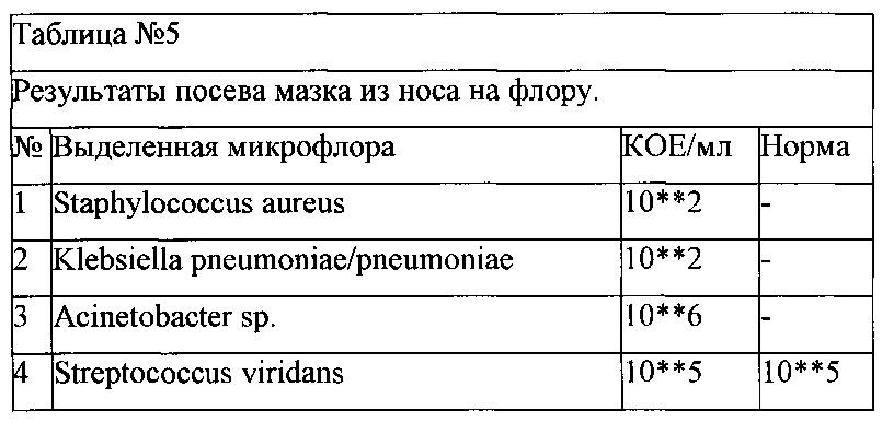 Средство для лечения заболеваний кожи и слизистых оболочек, для местного применения, обладающее противовоспалительным, антибактериальным, противовирусным, ранозаживляющим, противогрибковым действием