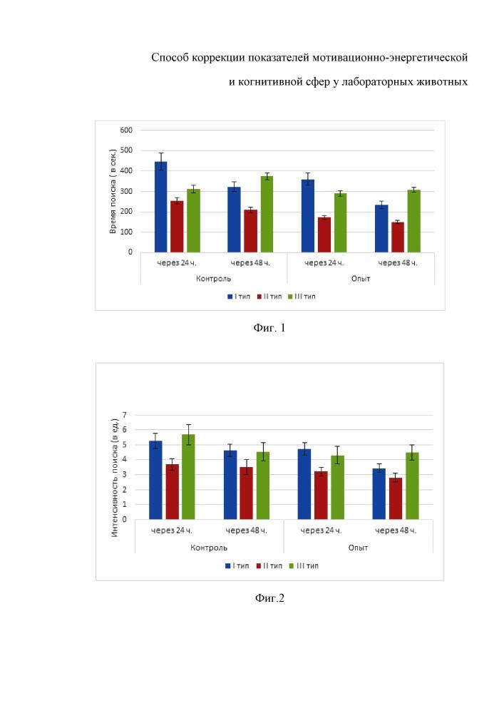 Способ коррекции показателей мотивационно-энергетической и когнитивной сфер у лабораторных животных