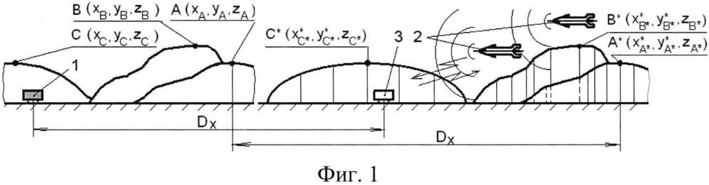 Способ обороны наземных и подземных объектов от воздушных средств нападения с системой самонаведения по рельефу местности