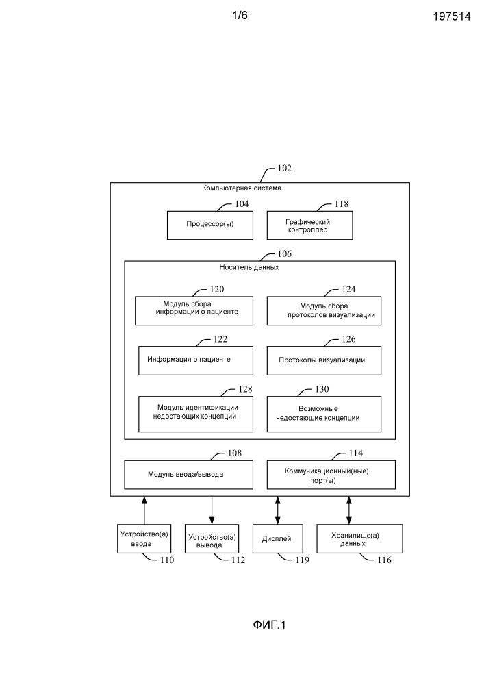 Идентификация медицинских концепций для выбора протокола визуализации