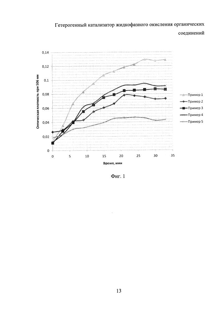 Гетерогенный катализатор жидкофазного окисления органических соединений