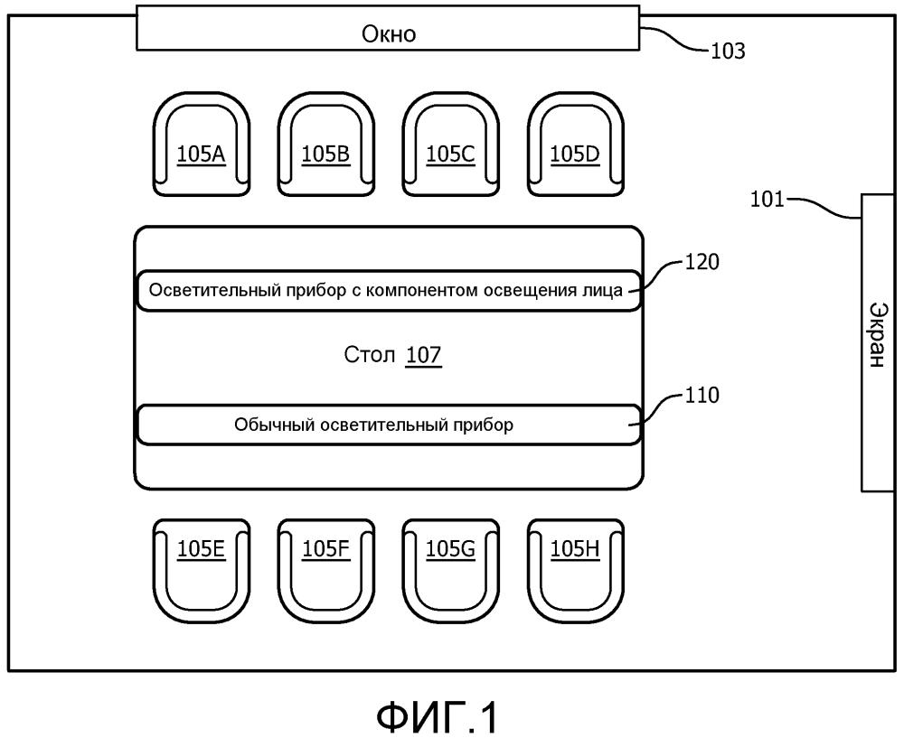 Способы и устройство освещения с избирательно применяемым компонентом освещения лица