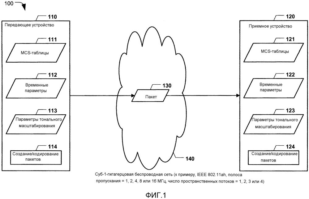 Форматы кадров и временные параметры в суб-1-гигагерцовых сетях