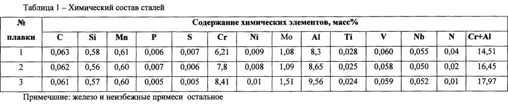 Способ производства высокопрочной коррозионностойкой горячекатаной стали с низким удельным весом