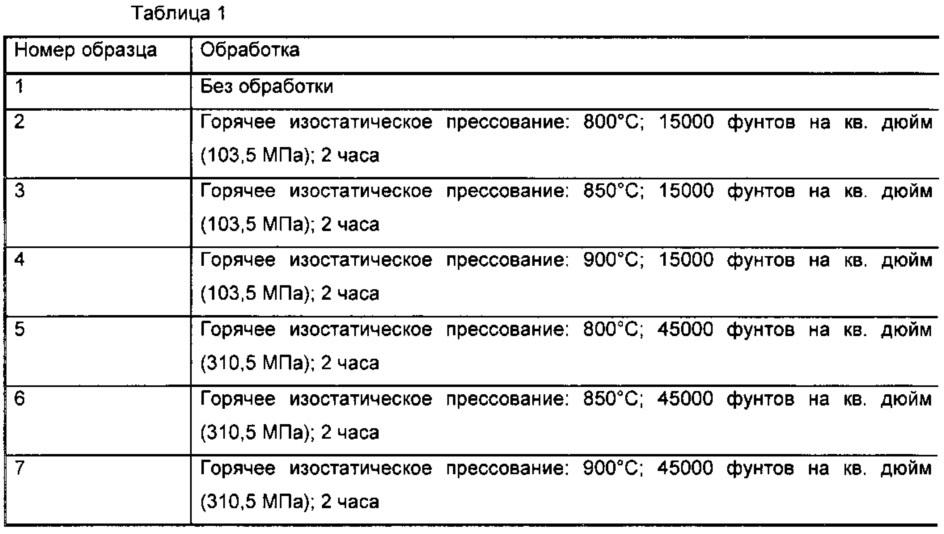 Термомеханическая обработка никель-титановых сплавов