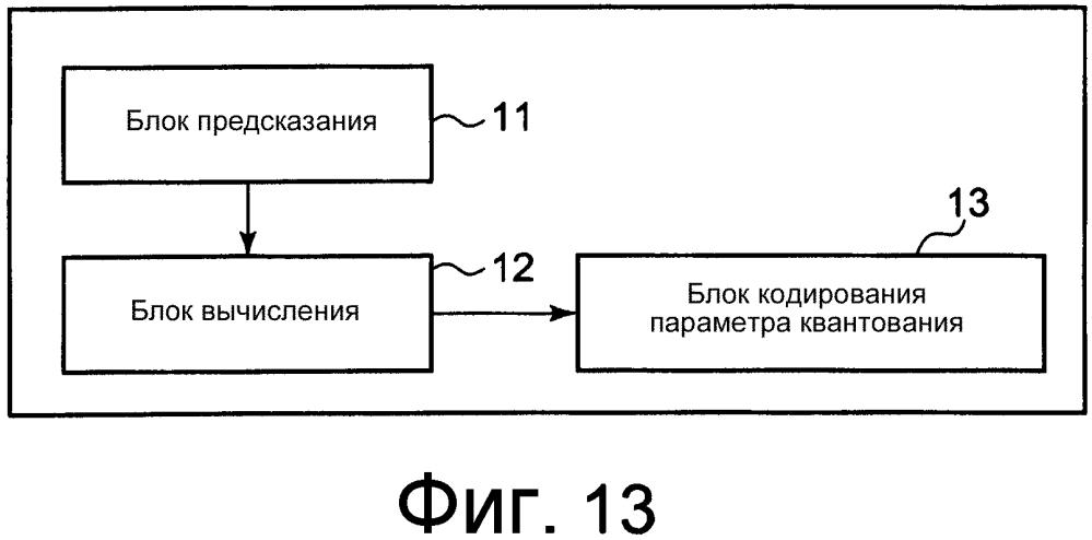 Способ для кодирования параметра квантования видео и способ для декодирования параметра квантования видео