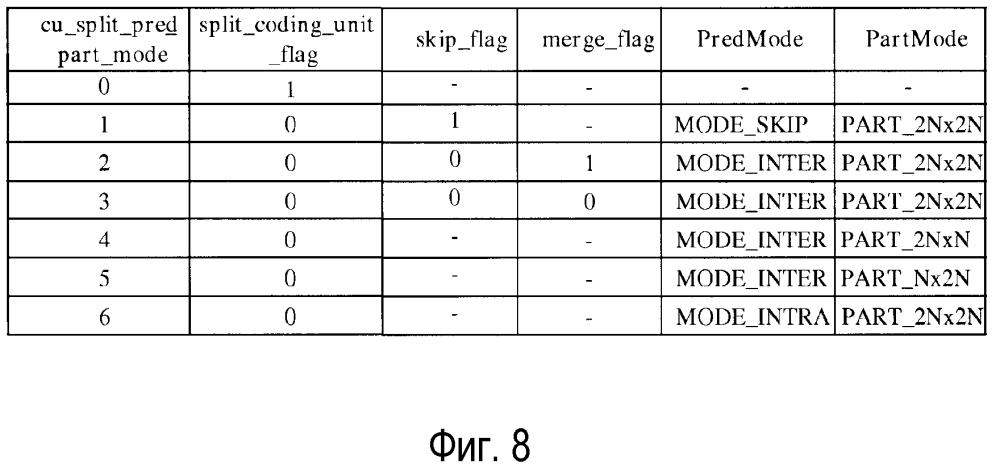 Способ и устройство для сжатия блока кодирования в высокоэффективном кодировании видео