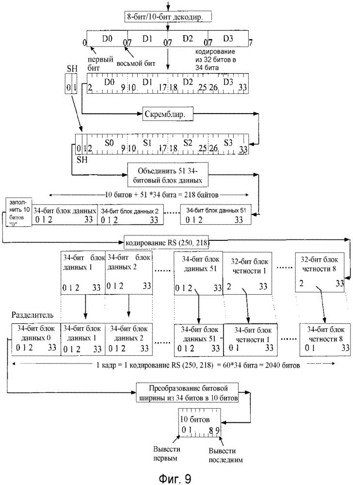 Способ, система и устройство связи для оптической сетевой системы