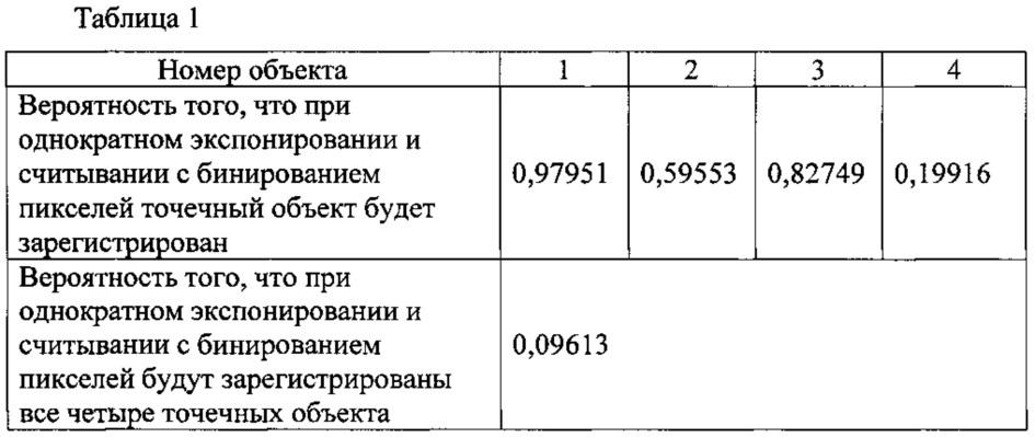 Способ регистрации малоконтрастных точечных объектов