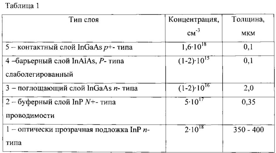 Мезаструктурный фотодиод на основе гетероэпитаксиальной структуры ingaas/alinas/inp
