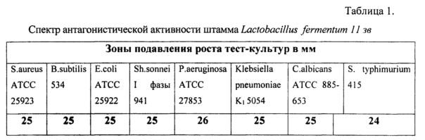 Штамм бактерий lactobacillus fermentum, обладающий широким спектром антагонистической активности по отношению к патогенным и условно-патогенным микроорганизмам