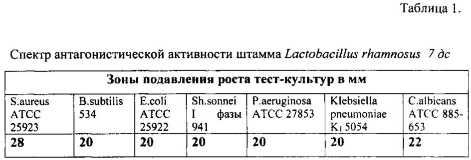 Штамм бактерий lactobacillus rhamnosus 7 дс, обладающий широким спектром антагонистической активности по отношению к патогенным и условно-патогенным микроорганизмам
