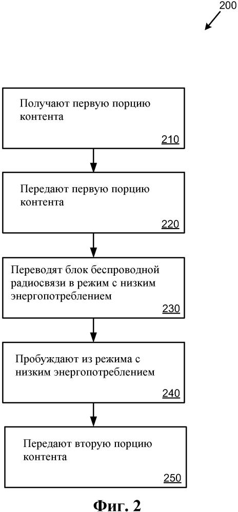 Энергоэффективная передача контента по беспроводному соединению