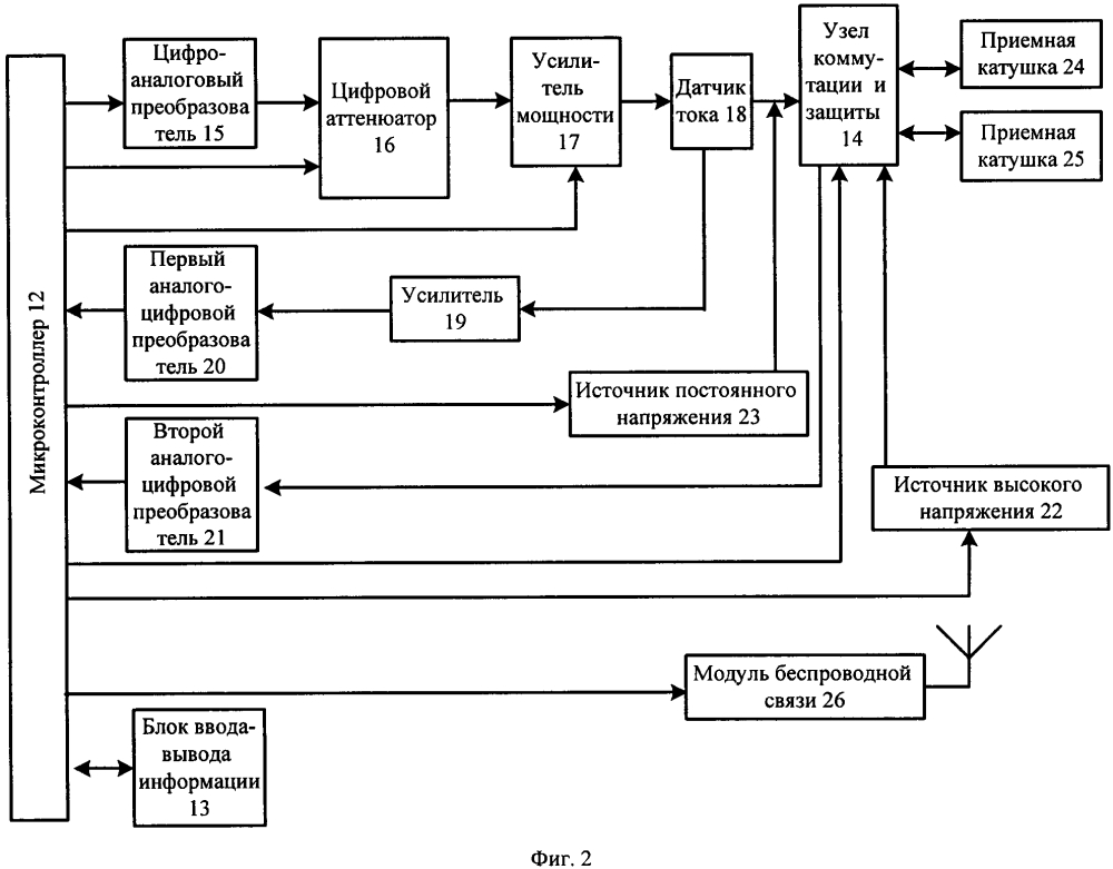 Измерительный комплекс для экспресс-контроля параметров приемных катушек автоматической локомотивной сигнализации